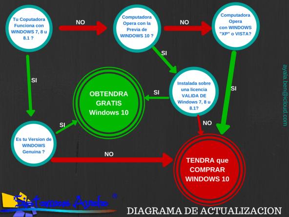 DIAGRAMA DE ACTUALIZACION WIN 10