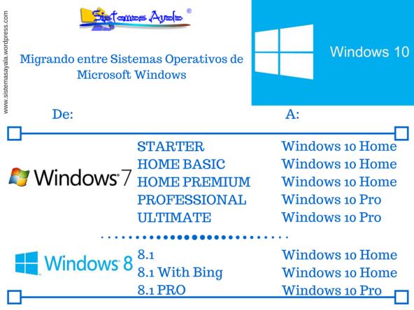 Migrando entre Sistemas Operativos de Microsoft Windows