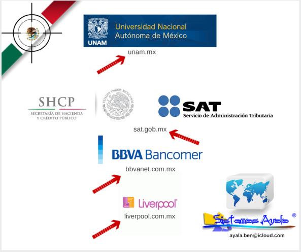 Algunos de los sitios web en Mexico reportados vulnerables.