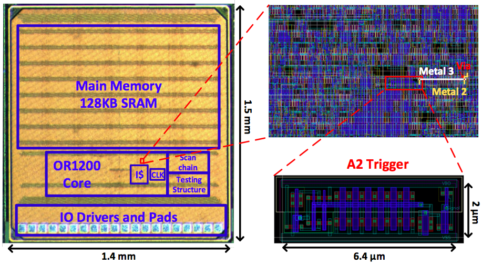 This diagram shows the size of the processor created by the researchers compared with the size of malicious cell that triggers its backdoor function.